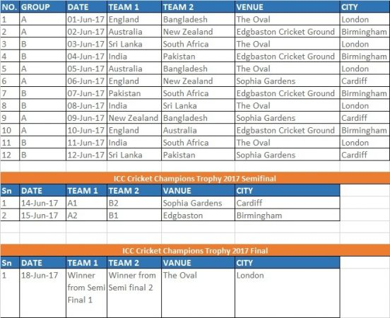 ICC Cricket Champions Trophy 2017 Schedule Team Fixtures Time Table