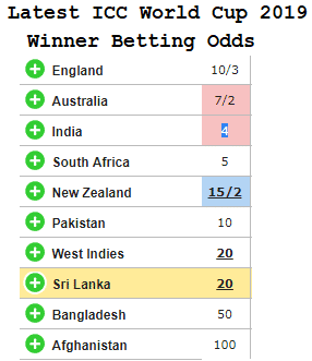 Latest ICC World Cup 2019 Winner Betting Odds