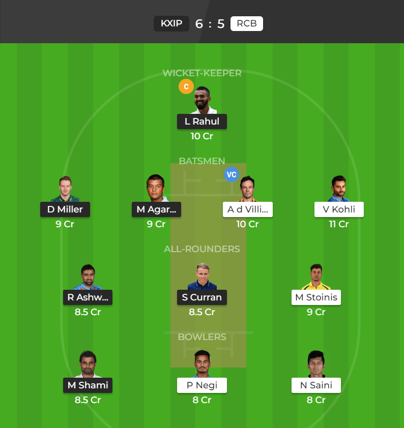 IPL 2019 Match 28 KXI vs RCB Dream11 Team for Small Contest