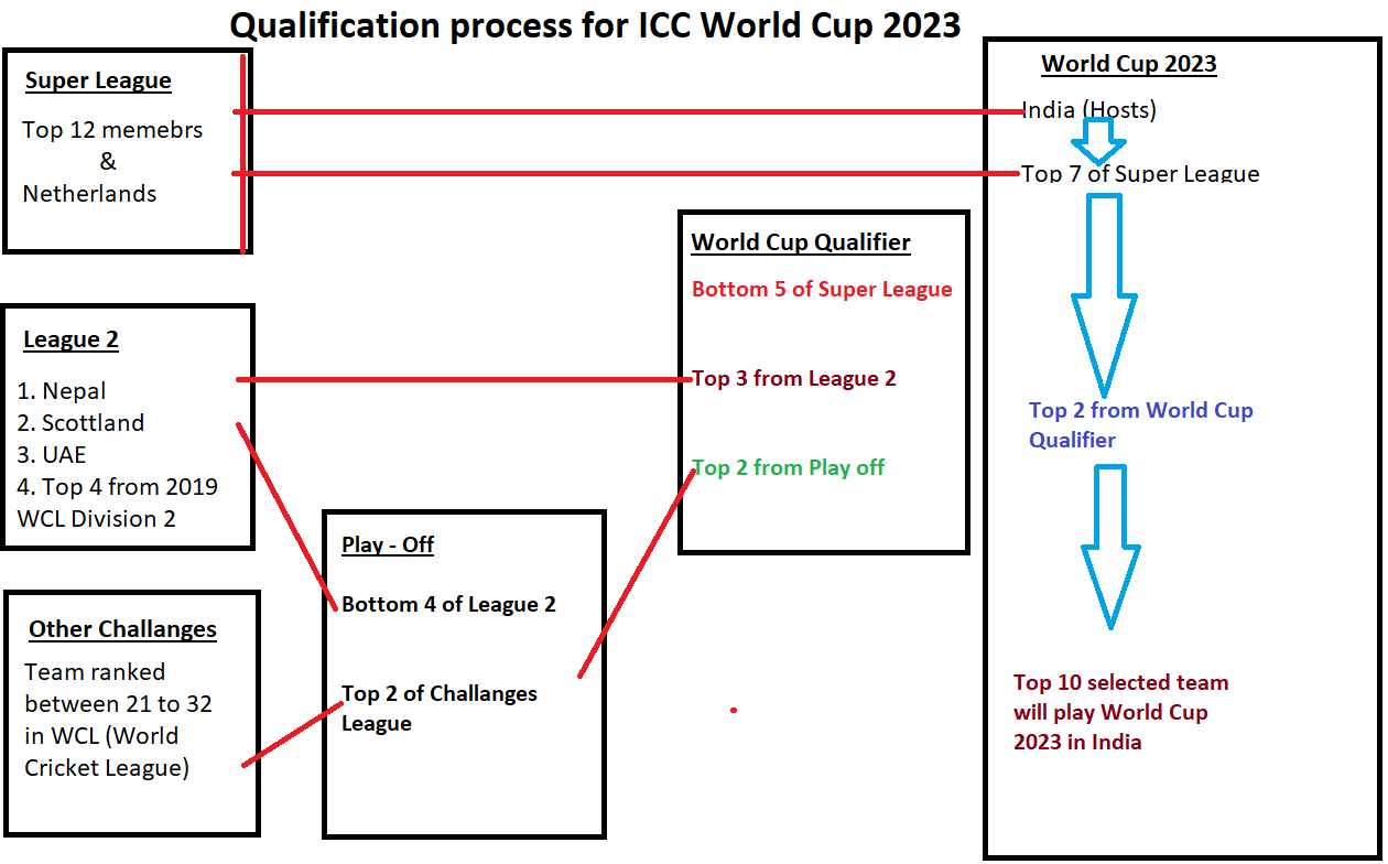 Qualification Process ICC Cricket World Cup 2023