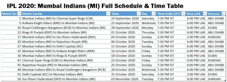 Vivo Ipl 2020 Schedule Team Venue Time Table Pdf Point Table Ranking Winning Prediction Icc Cricket Schedule