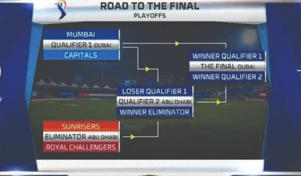 Dream11 IPL 2020 Playoffs Schedule(MI, DC, SRH, RCB)