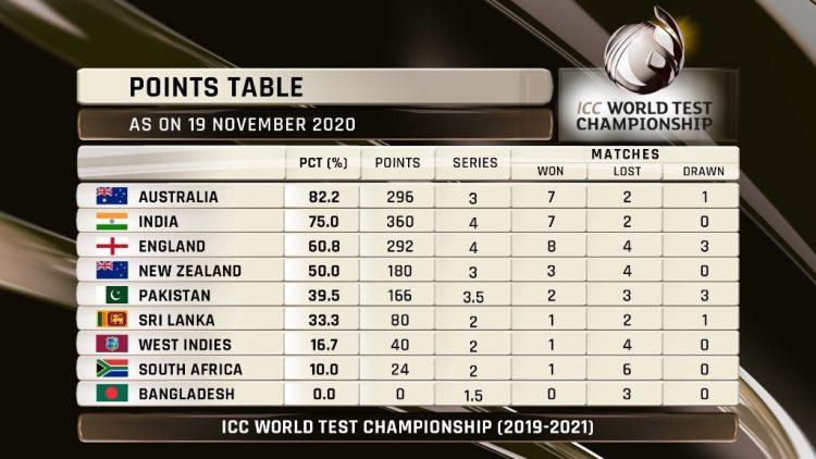 New rules ICC World Test Championship, Australia toppled India
