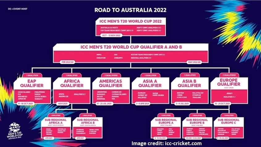 Road to Australia 2022 – The qualification pathway for the ICC Men's T20 World Cup 2022